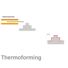 Thermoforming Plastics Technologies